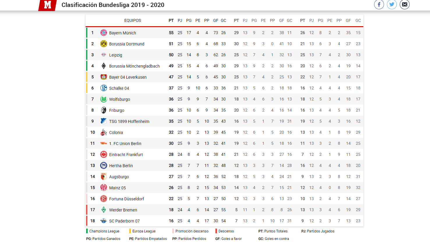 Clasificación Bundesliga 2019/2020. Foto: marca.com.