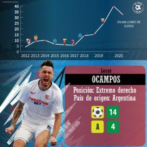 Lucas Ocampos, Sevilla Fútbol Club. El Otro Balón.